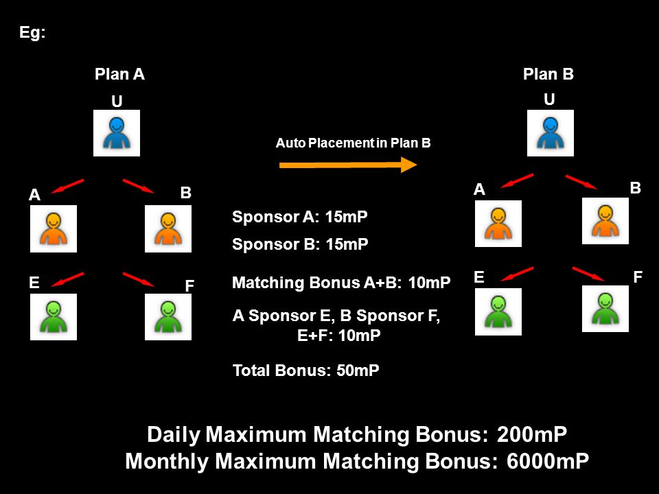 A B Maximum 20 pairs / day 20 Units / day20 Unit / d d d day Left Group Right Group A + B = 10mP Direct Sponsor = 15mP Maximum Matching Bonus = 10mP x 20 Pairs = 200mP / day U Plan A Matching