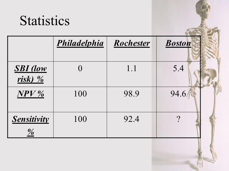 Statistics PhiladelphiaRochesterBoston SBI (low risk) % 01.15.4 NPV %10098.994.6 Sensitivity % 10092.4?