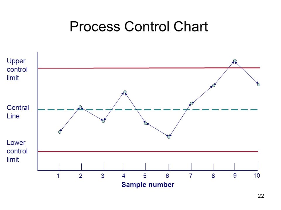 22 Process Control Chart 12345678 9 10 Sample number Upper control limit Central Line Lower control limit