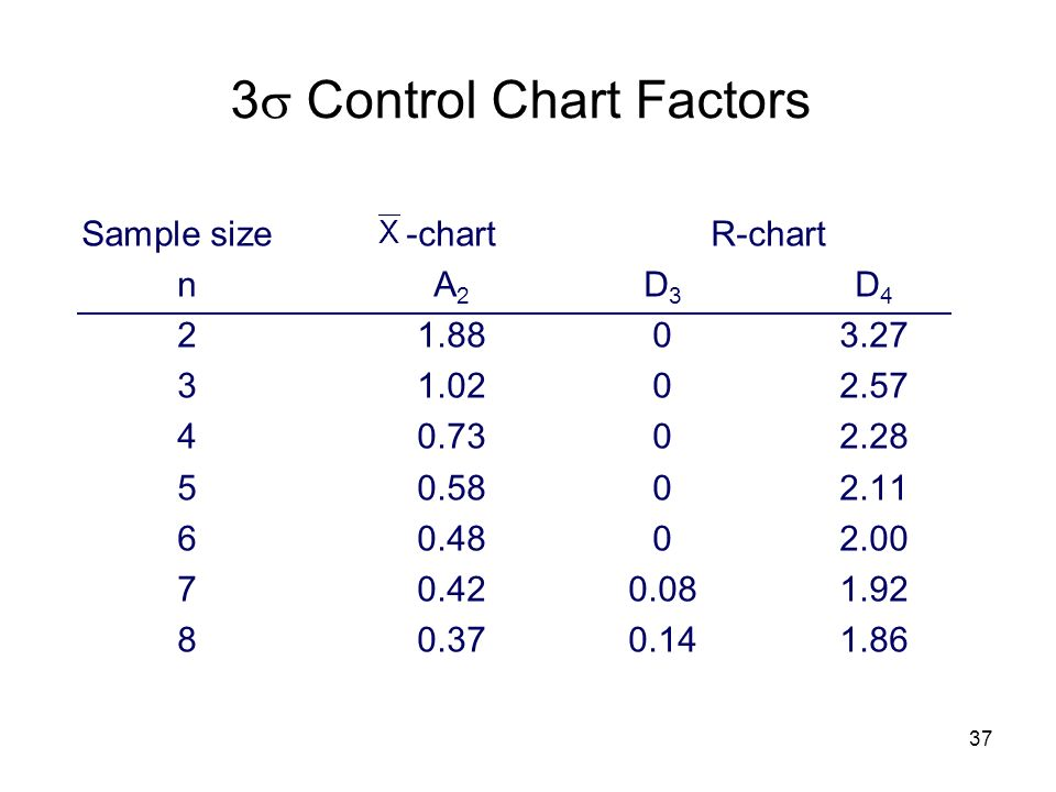 37 3 Control Chart Factors Sample size-chartR-chart nA 2 D 3 D 4 21.8803.27 31.0202.57 40.7302.28 50.5802.11 60.4802.00 70.420.081.92 80.370.141.86