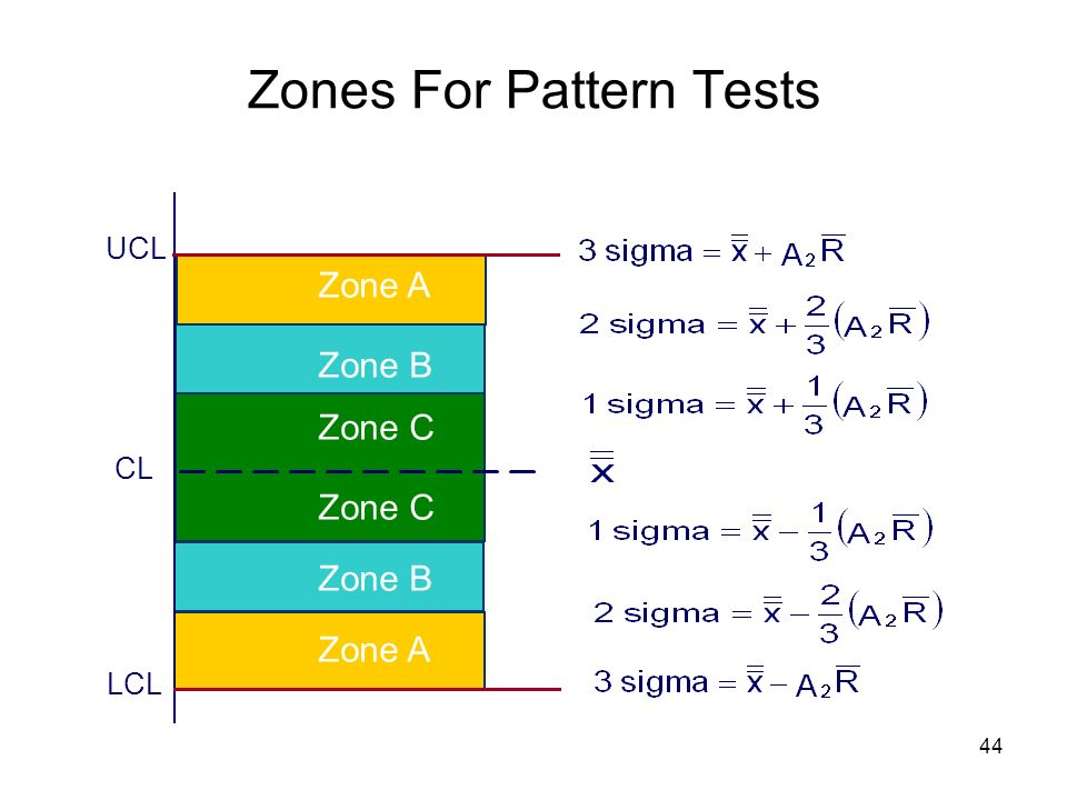 44 Zones For Pattern Tests Zone C Zone A Zone B UCL LCL CL