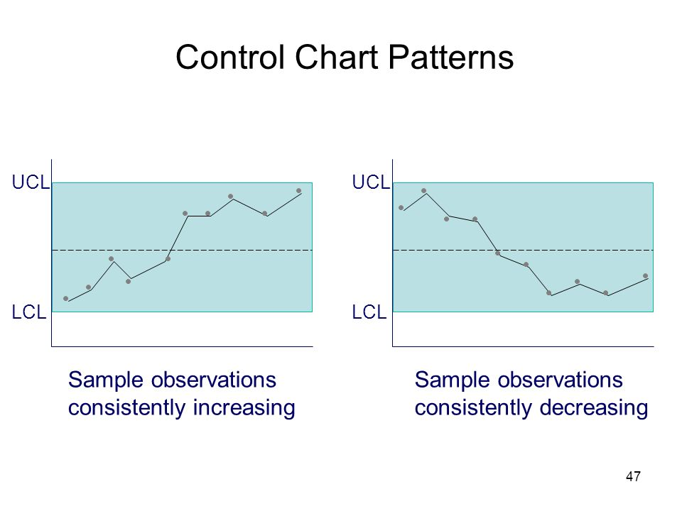 47 Control Chart Patterns LCL UCL LCL UCL Sample observations consistently increasing Sample observations consistently decreasing