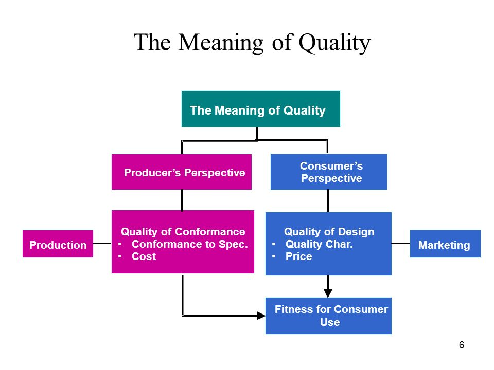 6 The Meaning of Quality Producers Perspective Consumers Perspective Fitness for Consumer Use Quality of Design Quality Char. Price Production Marketi