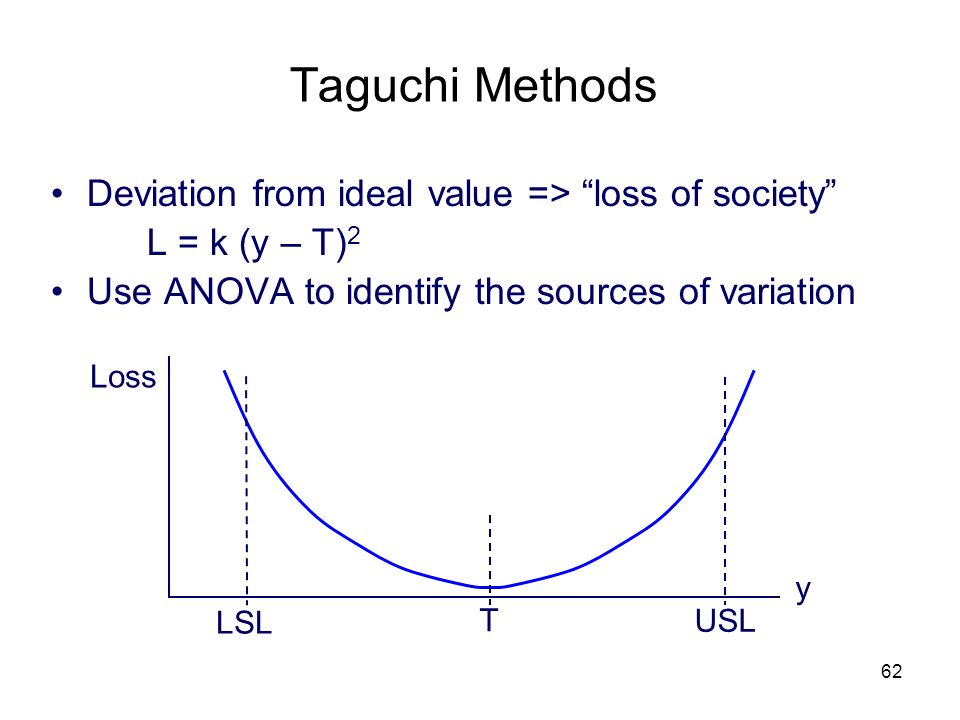 62 Taguchi Methods Deviation from ideal value => loss of society L = k (y – T) 2 Use ANOVA to identify the sources of variation Loss y T USL LSL