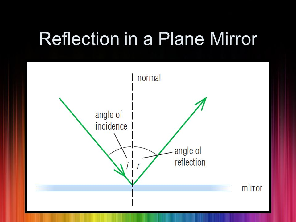 Reflection in a Plane Mirror