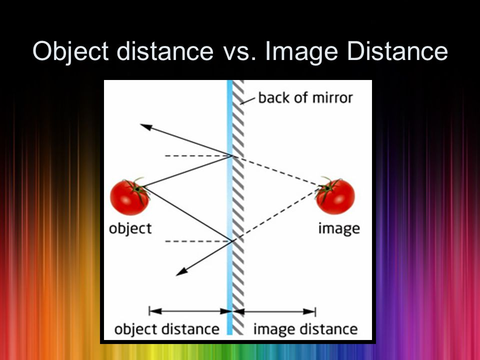 Object distance vs. Image Distance