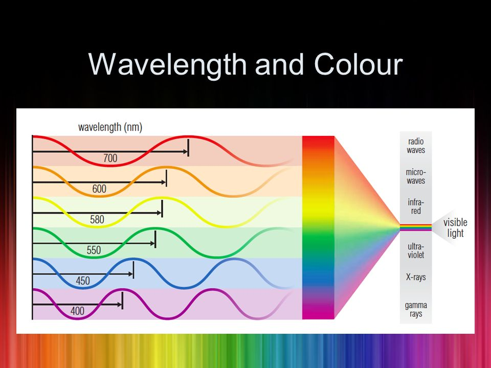 Wavelength and Colour