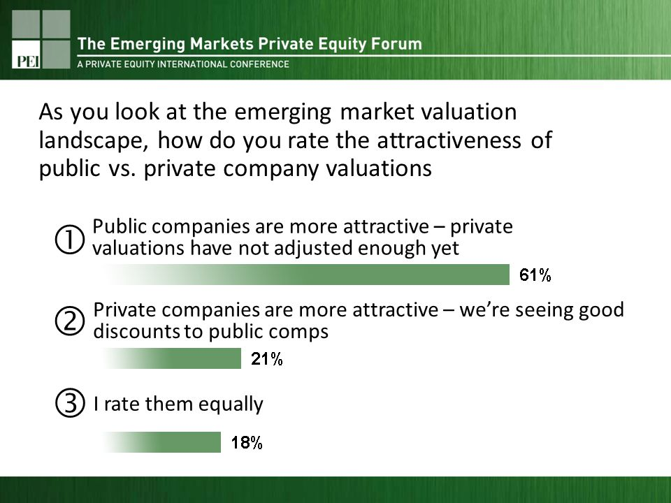 Public companies are more attractive – private valuations have not adjusted enough yet Private companies are more attractive – were seeing good discounts to public comps I rate them equally As you look at the emerging market valuation landscape, how do you rate the attractiveness of public vs.