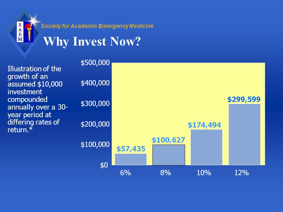 Society for Academic Emergency Medicine Why Invest Now.