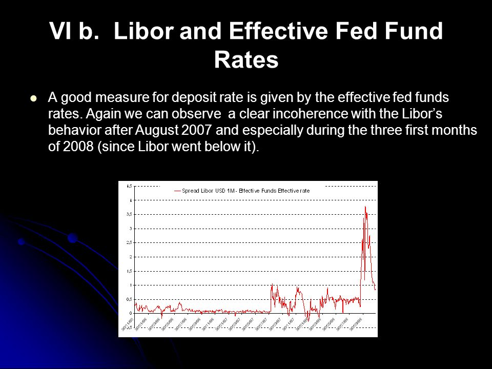 VI b. Libor and Effective Fed Fund Rates A good measure for deposit rate is given by the effective fed funds rates. Again we can observe a clear incoh