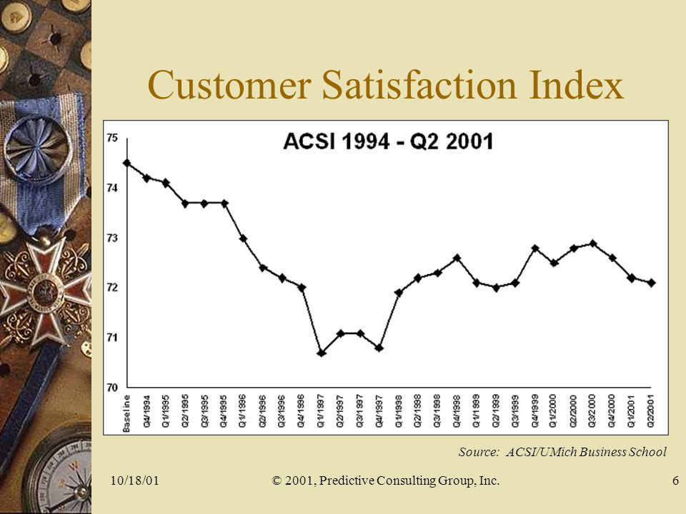 10/18/01© 2001, Predictive Consulting Group, Inc.6 Customer Satisfaction Index Source: ACSI/UMich Business School