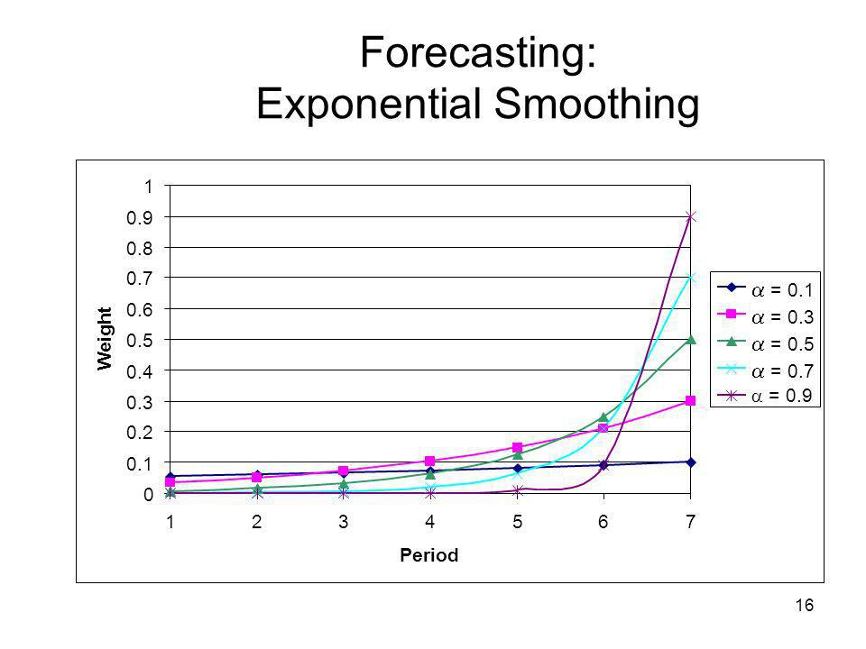16 Forecasting: Exponential Smoothing 0 0.1 0.2 0.3 0.4 0.5 0.6 0.7 0.8 0.9 1 1234567 Period Weight = 0.1 = 0.3 = 0.5 = 0.7 = 0.9