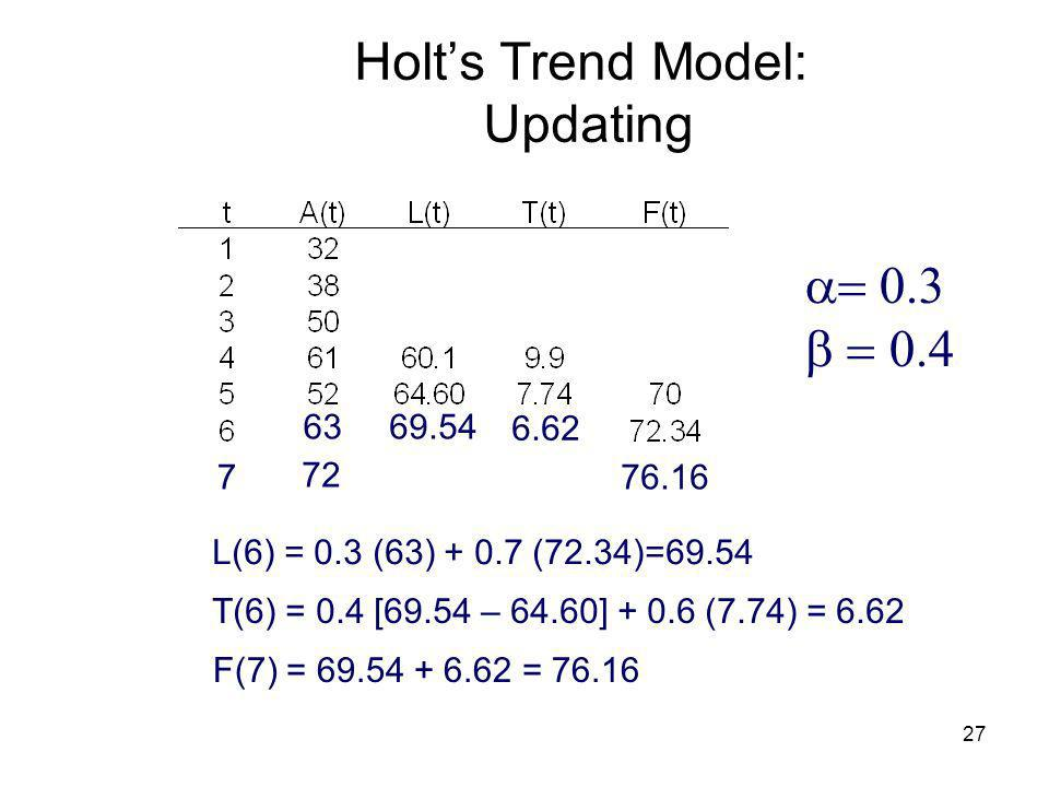 27 Holts Trend Model: Updating 63 L(6) = 0.3 (63) + 0.7 (72.34)=69.54 T(6) = 0.4 [69.54 – 64.60] + 0.6 (7.74) = 6.62 F(7) = 69.54 + 6.62 = 76.16 69.54