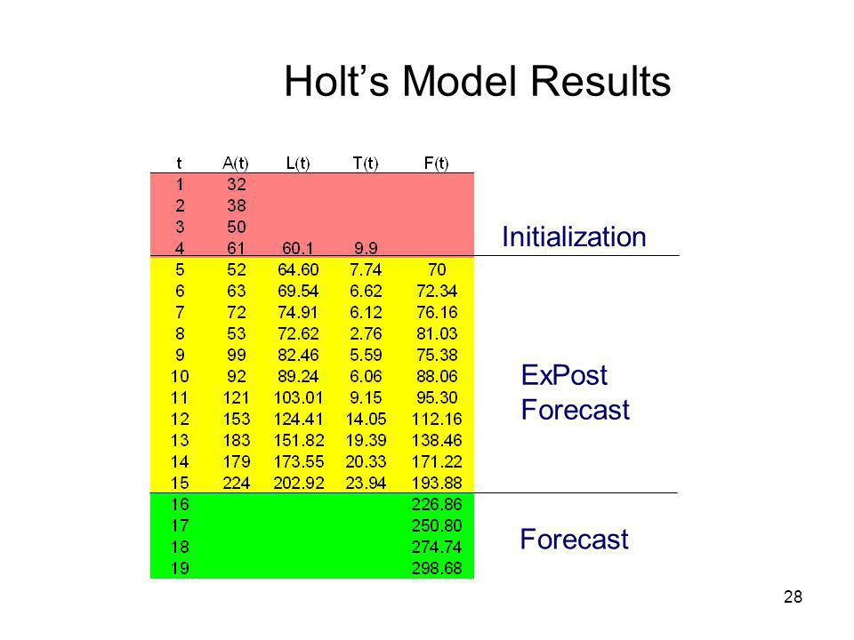 28 Holts Model Results Initialization ExPost Forecast