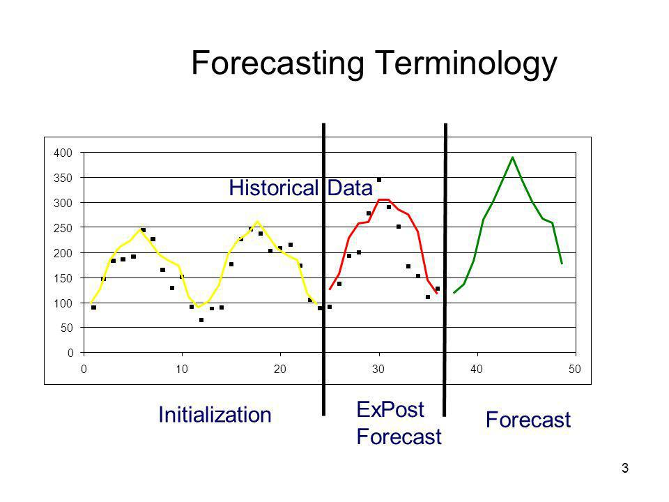 3 Historical Data 0 50 100 150 200 250 300 350 400 01020304050 Forecasting Terminology Initialization ExPost Forecast Historical Data