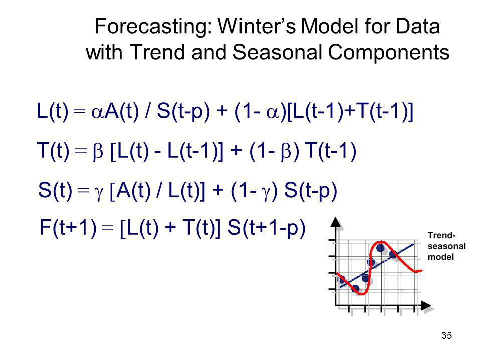 35 Forecasting: Winters Model for Data with Trend and Seasonal Components L(t) = A(t) / S(t-p) + (1- )[L(t-1)+T(t-1)] T(t) = L(t) - L(t-1)] + (1- ) T(