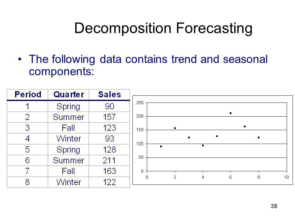 38 Decomposition Forecasting The following data contains trend and seasonal components: