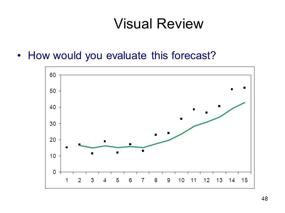 48 0 10 20 30 40 50 60 123456789101112131415 Visual Review How would you evaluate this forecast?