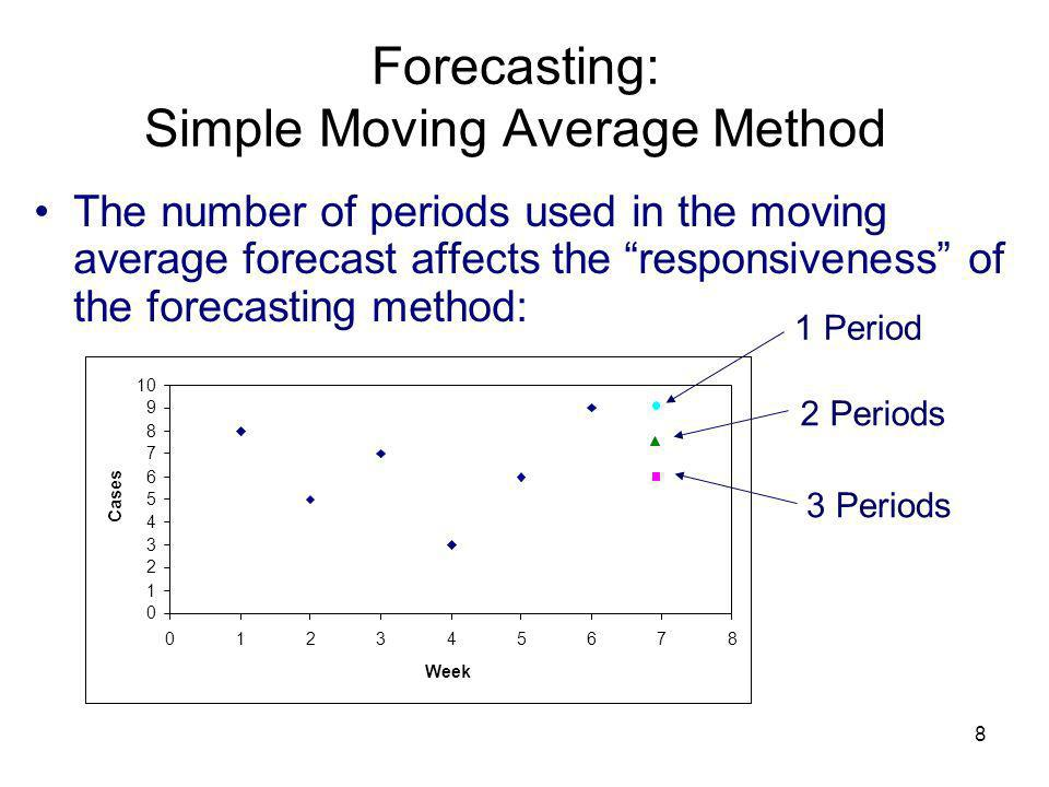 8 The number of periods used in the moving average forecast affects the responsiveness of the forecasting method: 0 1 2 3 4 5 6 7 8 9 10 012345678 Wee