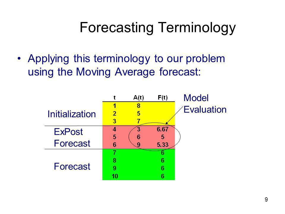 9 Forecasting Terminology Applying this terminology to our problem using the Moving Average forecast: Initialization ExPost Forecast Model Evaluation