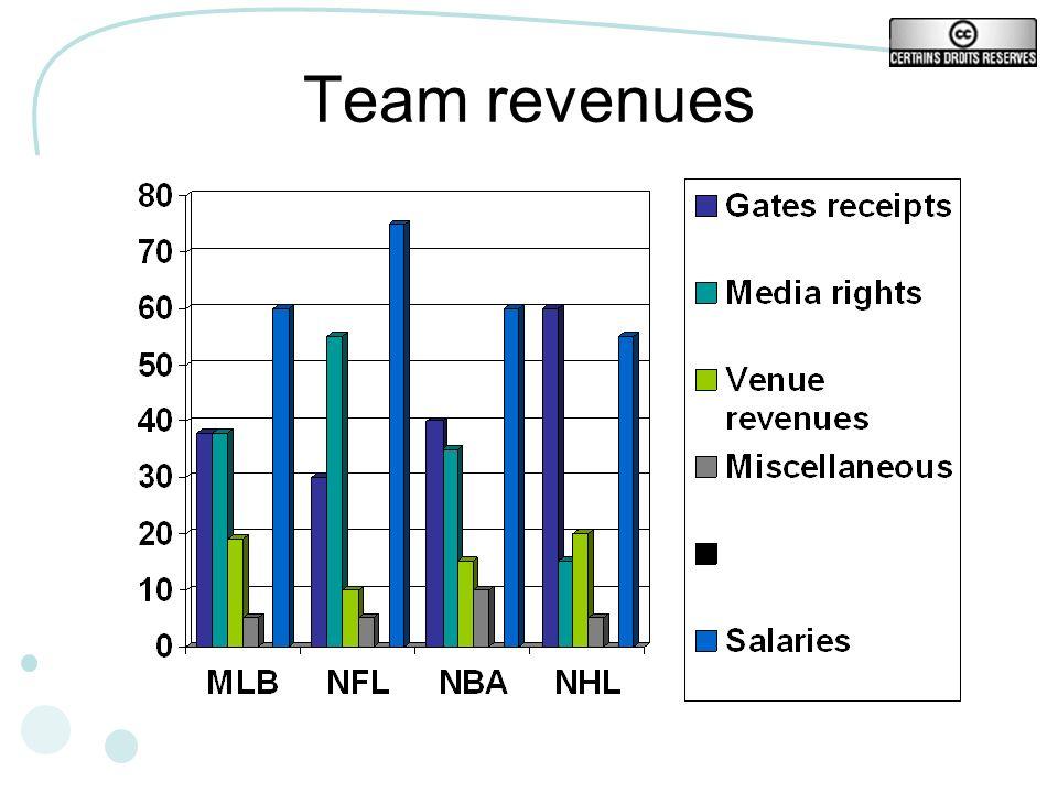Team revenues