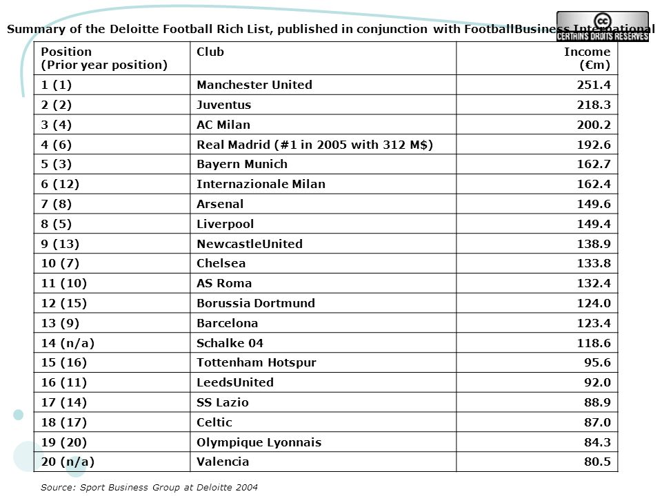Summary of the Deloitte Football Rich List, published in conjunction with FootballBusiness International Position (Prior year position) ClubIncome (m) 1 (1)Manchester United (2)Juventus (4)AC Milan (6)Real Madrid (#1 in 2005 with 312 M$) (3)Bayern Munich (12)Internazionale Milan (8)Arsenal (5)Liverpool (13)NewcastleUnited (7)Chelsea (10)AS Roma (15)Borussia Dortmund (9)Barcelona (n/a)Schalke (16)Tottenham Hotspur (11)LeedsUnited (14)SS Lazio (17)Celtic (20)Olympique Lyonnais (n/a)Valencia80.5 Source: Sport Business Group at Deloitte 2004