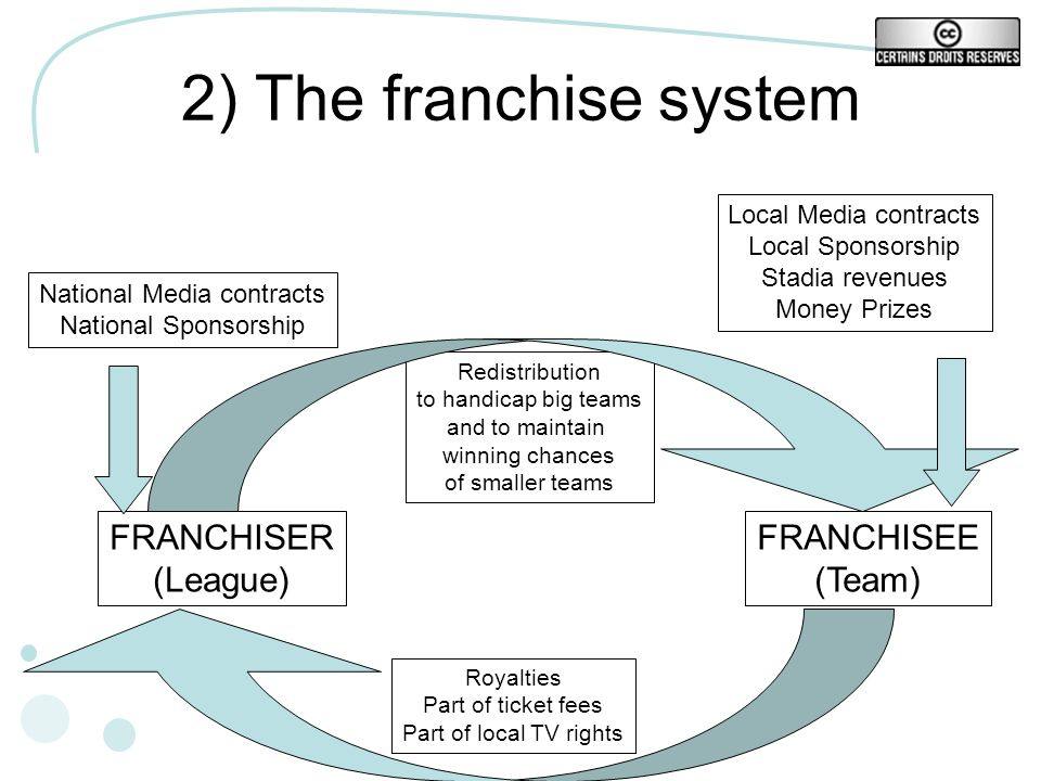 2) The franchise system FRANCHISER (League) FRANCHISEE (Team) Redistribution to handicap big teams and to maintain winning chances of smaller teams Royalties Part of ticket fees Part of local TV rights National Media contracts National Sponsorship Local Media contracts Local Sponsorship Stadia revenues Money Prizes