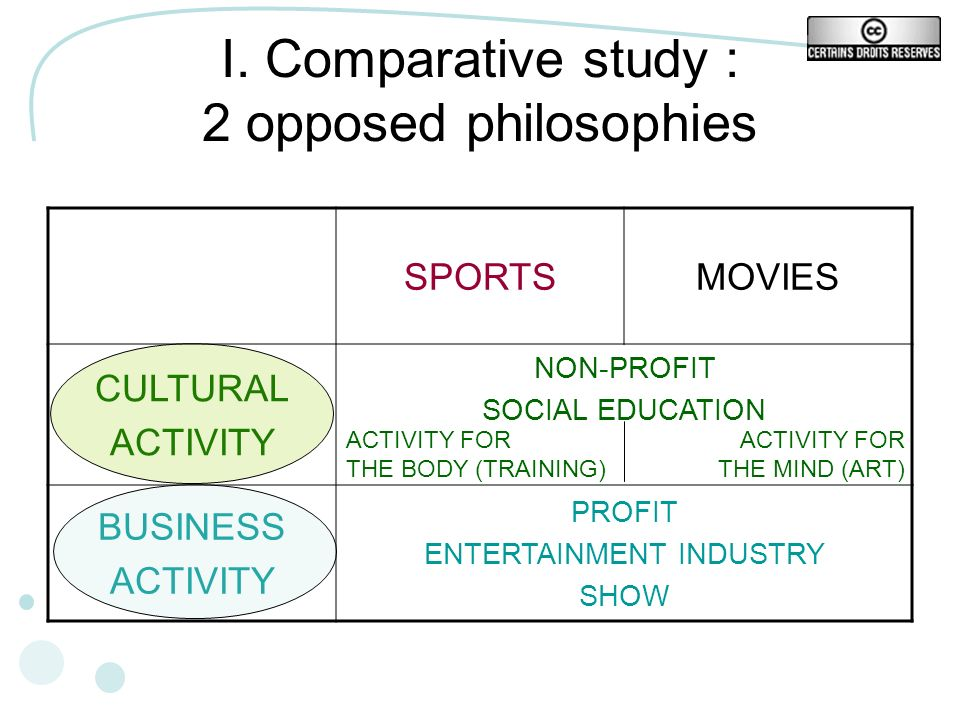 I. Comparative study : 2 opposed philosophies SPORTSMOVIES CULTURAL ACTIVITY NON-PROFIT SOCIAL EDUCATION BUSINESS ACTIVITY PROFIT ENTERTAINMENT INDUST