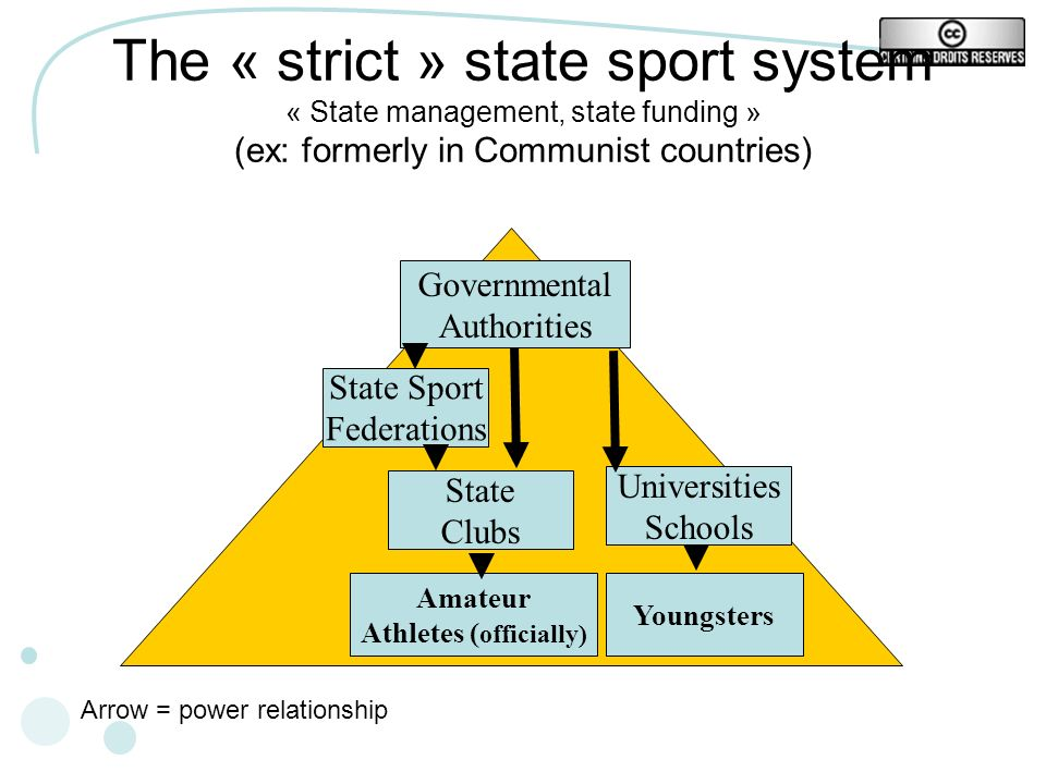 The « strict » state sport system « State management, state funding » (ex: formerly in Communist countries) Governmental Authorities State Sport Federations Amateur Athletes ( officially) State Clubs Arrow = power relationship Universities Schools Youngsters