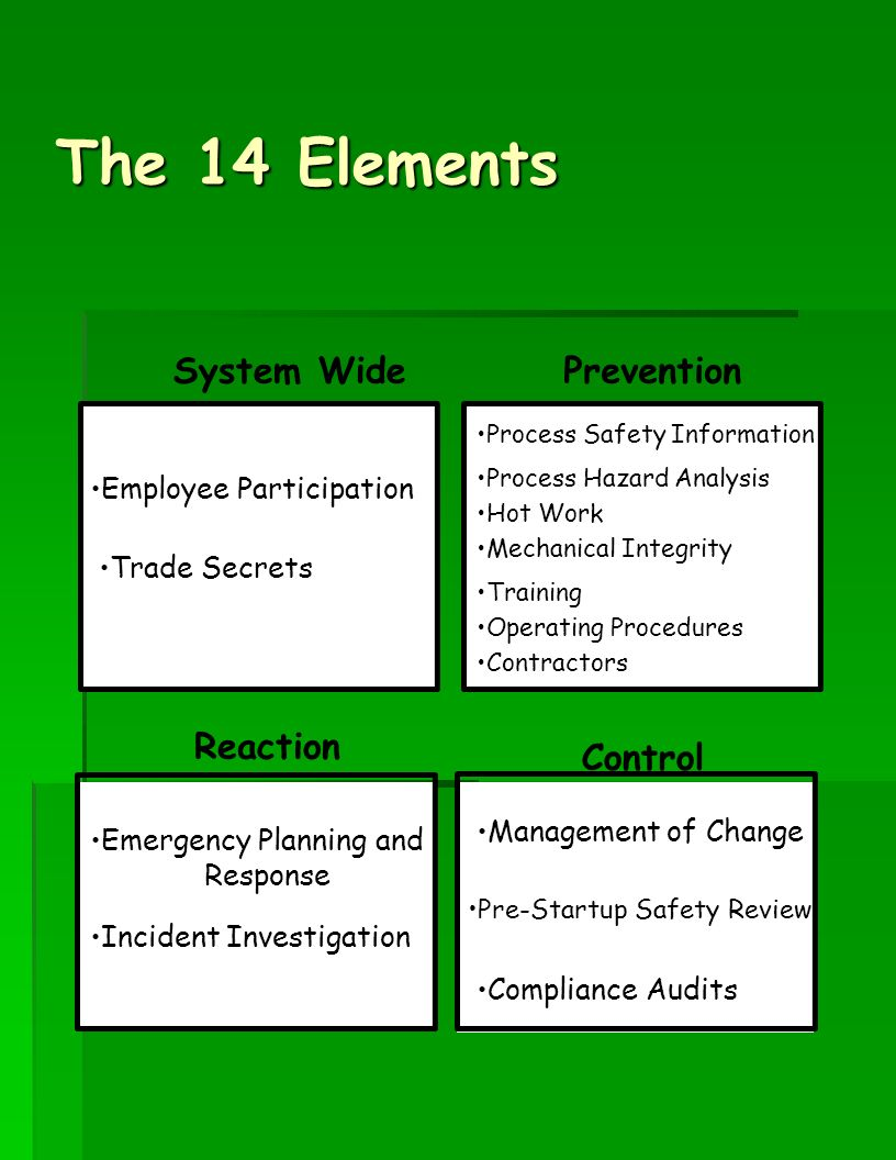 The 14 Elements Employee Participation Trade Secrets Emergency Planning and Response Incident Investigation Process Safety Information Process Hazard