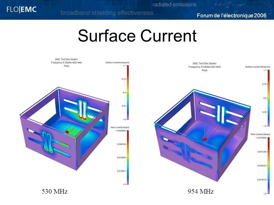 Forum de lélectronique 2006 Surface Current 530 MHz954 MHz