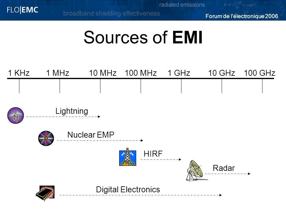 Forum de lélectronique 2006 Sources of EMI 1 KHz1 MHz10 MHz100 MHz1 GHz10 GHz100 GHz Lightning Nuclear EMP HIRF Radar Digital Electronics