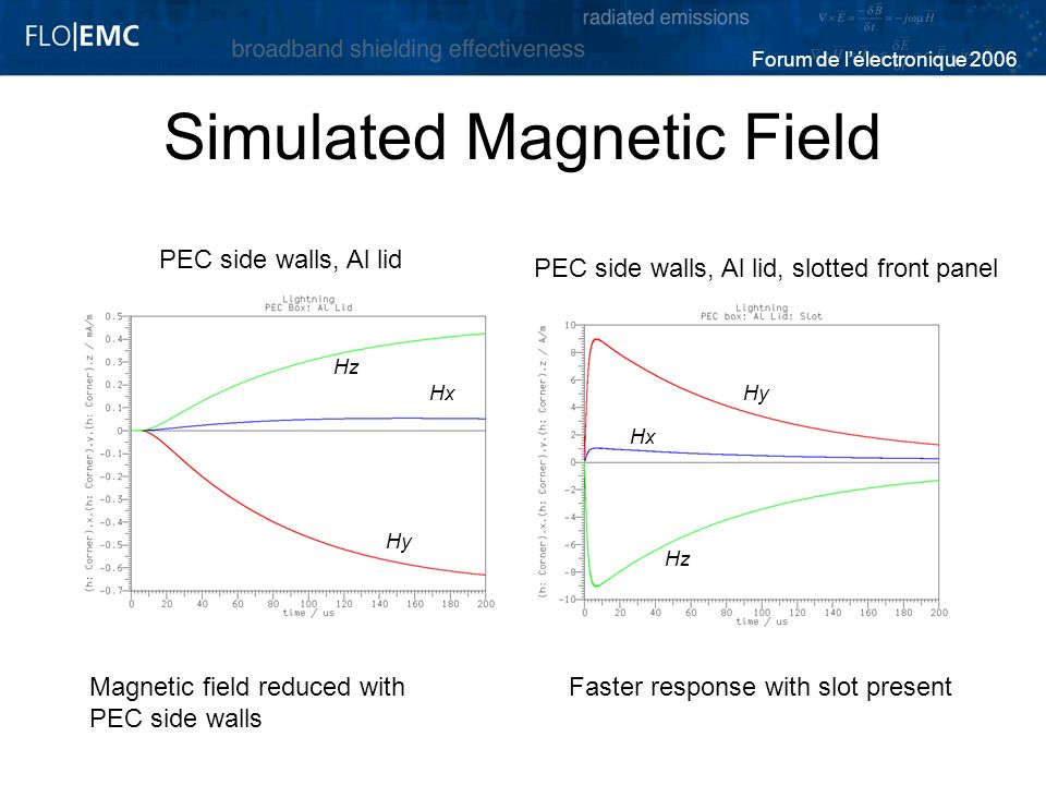 Forum de lélectronique 2006 Simulated Magnetic Field Faster response with slot presentMagnetic field reduced with PEC side walls Hz Hx Hy Hz Hx Hy PEC