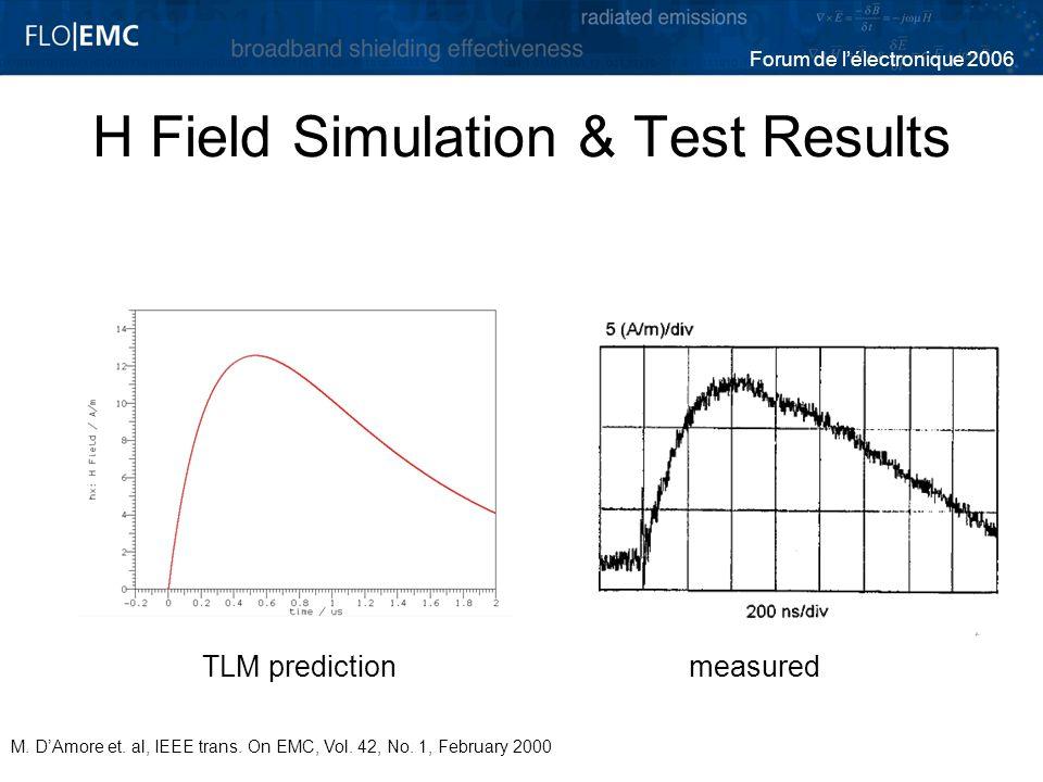 Forum de lélectronique 2006 H Field Simulation & Test Results TLM predictionmeasured M. DAmore et. al, IEEE trans. On EMC, Vol. 42, No. 1, February 20