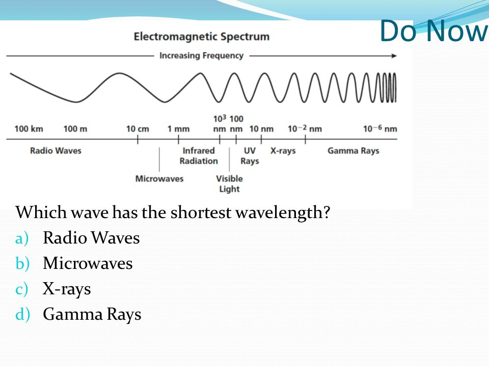 Do Now Which wave has the shortest wavelength? a) Radio Waves b) Microwaves c) X-rays d) Gamma Rays