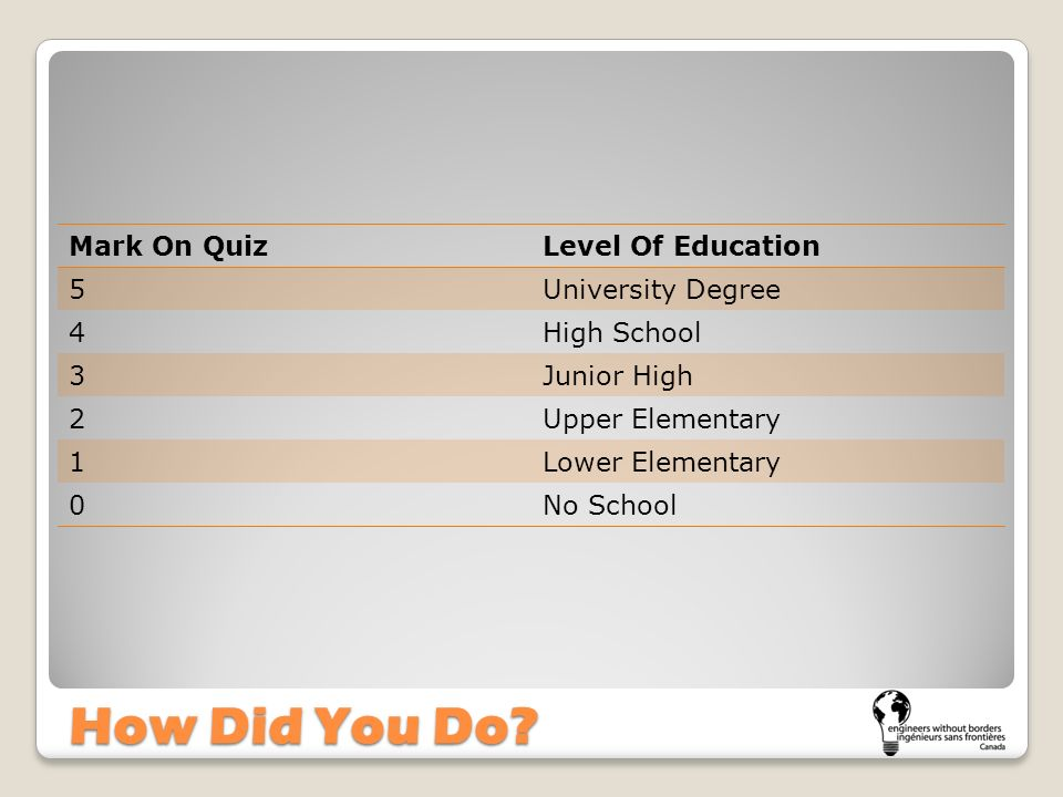 How Did You Do? Mark On QuizLevel Of Education 5University Degree 4High School 3Junior High 2Upper Elementary 1Lower Elementary 0No School