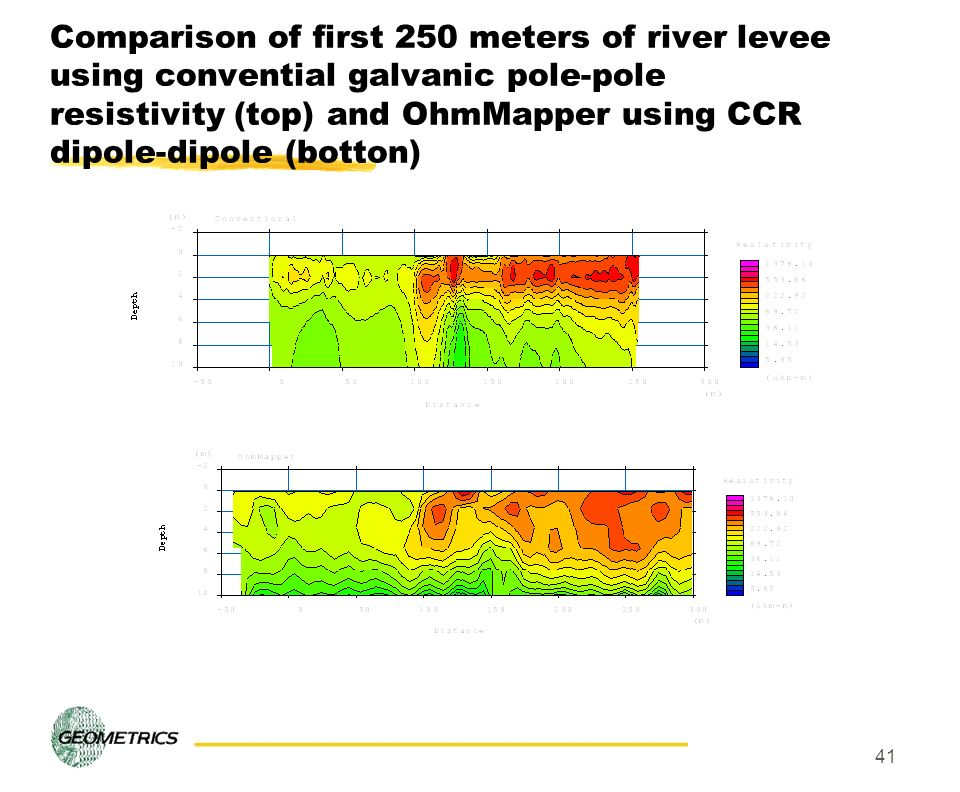 41 Comparison of first 250 meters of river levee using convential galvanic pole-pole resistivity (top) and OhmMapper using CCR dipole-dipole (botton)