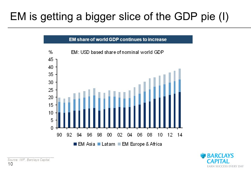 10 EM is getting a bigger slice of the GDP pie (I) ___________________________ Source: IMF, Barclays Capital. EM share of world GDP continues to incre