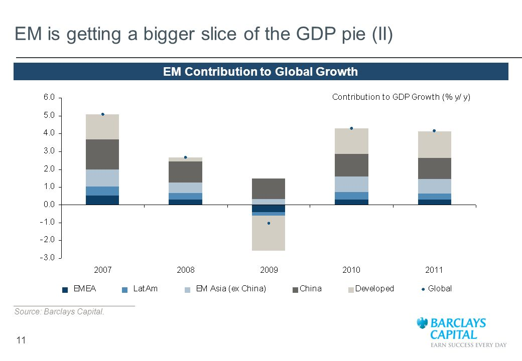 11 EM is getting a bigger slice of the GDP pie (II) ___________________________ Source: Barclays Capital. EM Contribution to Global Growth