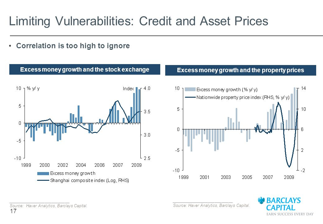 17 Limiting Vulnerabilities: Credit and Asset Prices ___________________________ Source: Haver Analytics, Barclays Capital. Excess money growth and th