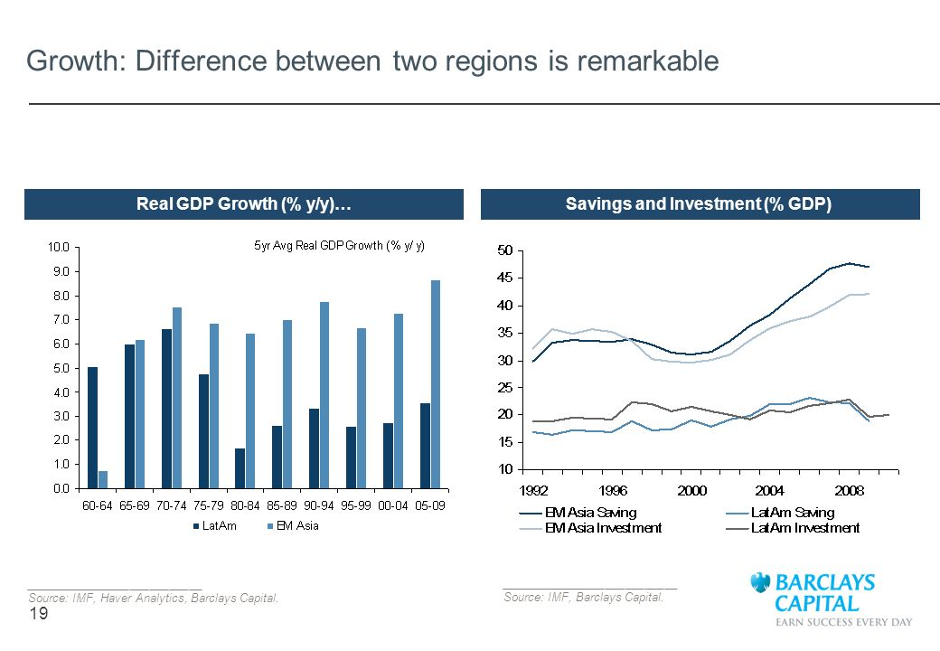 19 Growth: Difference between two regions is remarkable ___________________________ Source: IMF, Haver Analytics, Barclays Capital. Real GDP Growth (%