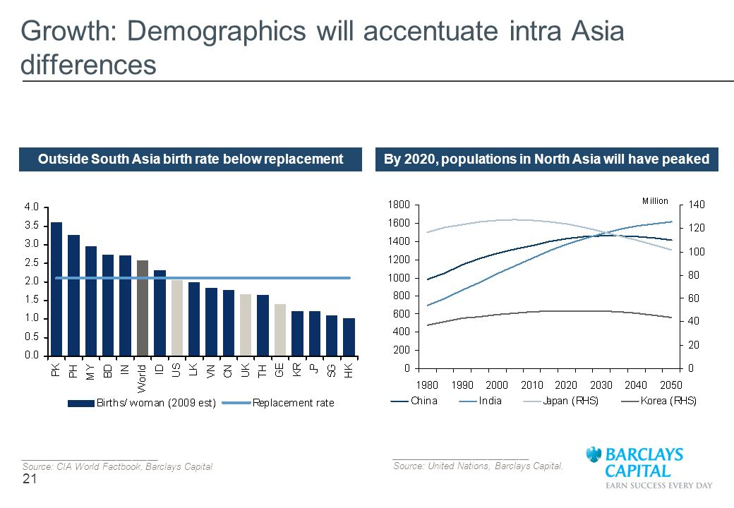 21 Growth: Demographics will accentuate intra Asia differences ___________________________ Source: CIA World Factbook, Barclays Capital Outside South