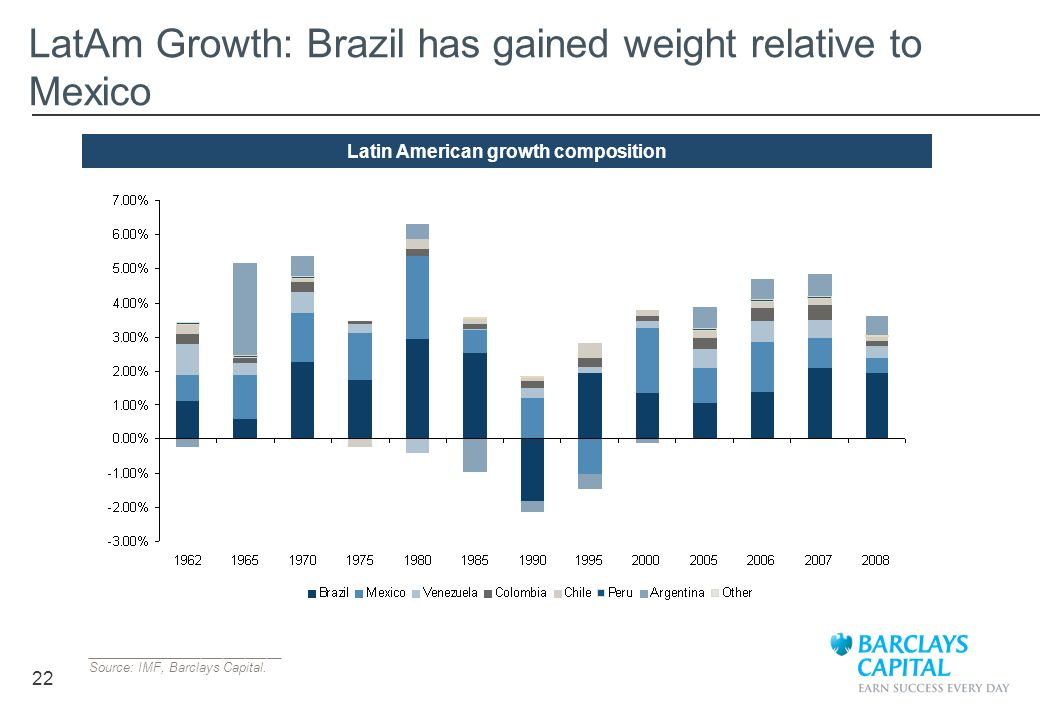 22 LatAm Growth: Brazil has gained weight relative to Mexico Latin American growth composition ___________________________ Source: IMF, Barclays Capit