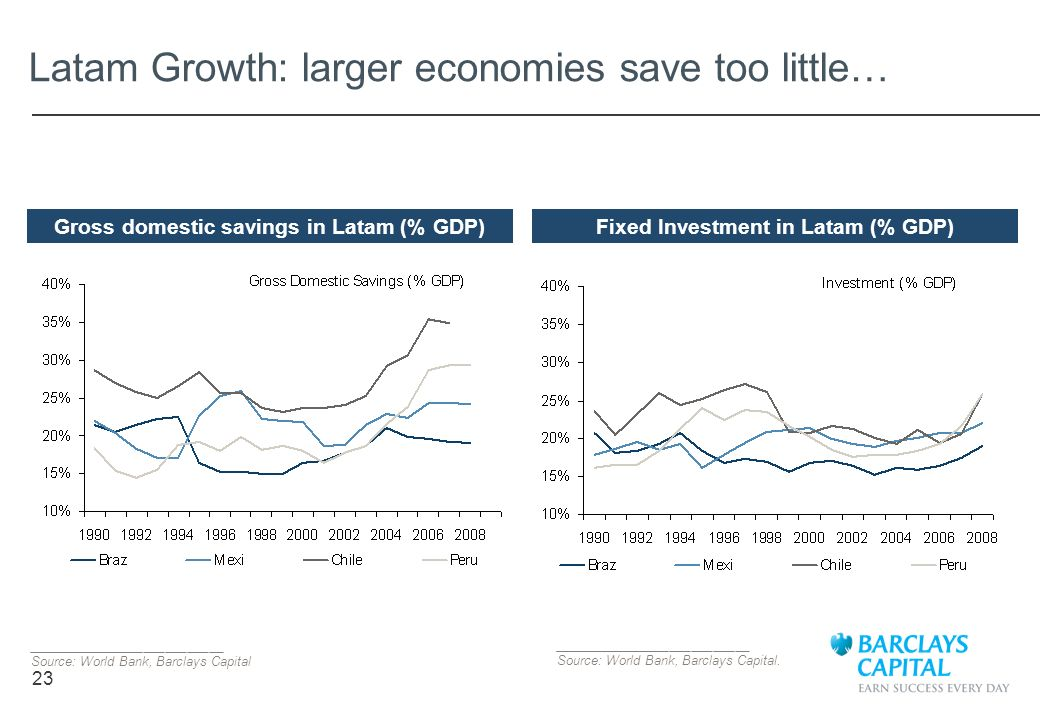 23 Latam Growth: larger economies save too little… ___________________________ Source: World Bank, Barclays Capital Gross domestic savings in Latam (%