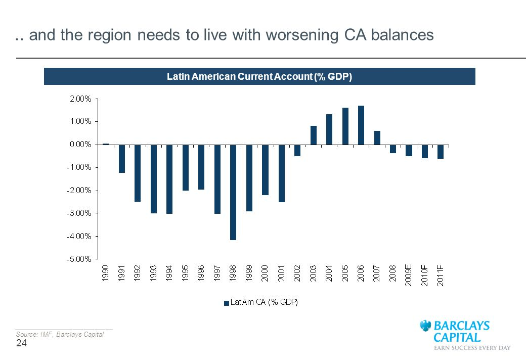 24.. and the region needs to live with worsening CA balances ___________________________ Source: IMF, Barclays Capital Latin American Current Account