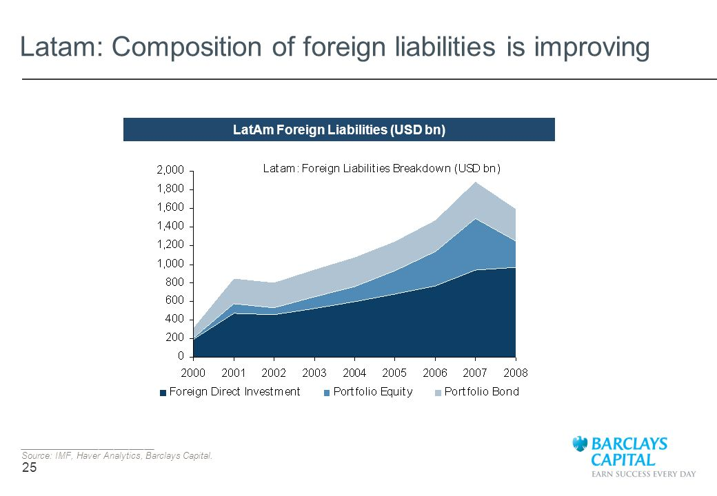 25 Latam: Composition of foreign liabilities is improving ___________________________ Source: IMF, Haver Analytics, Barclays Capital. LatAm Foreign Li