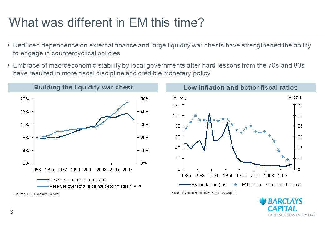 3 What was different in EM this time? Source: World Bank, IMF, Barclays Capital Reduced dependence on external finance and large liquidity war chests