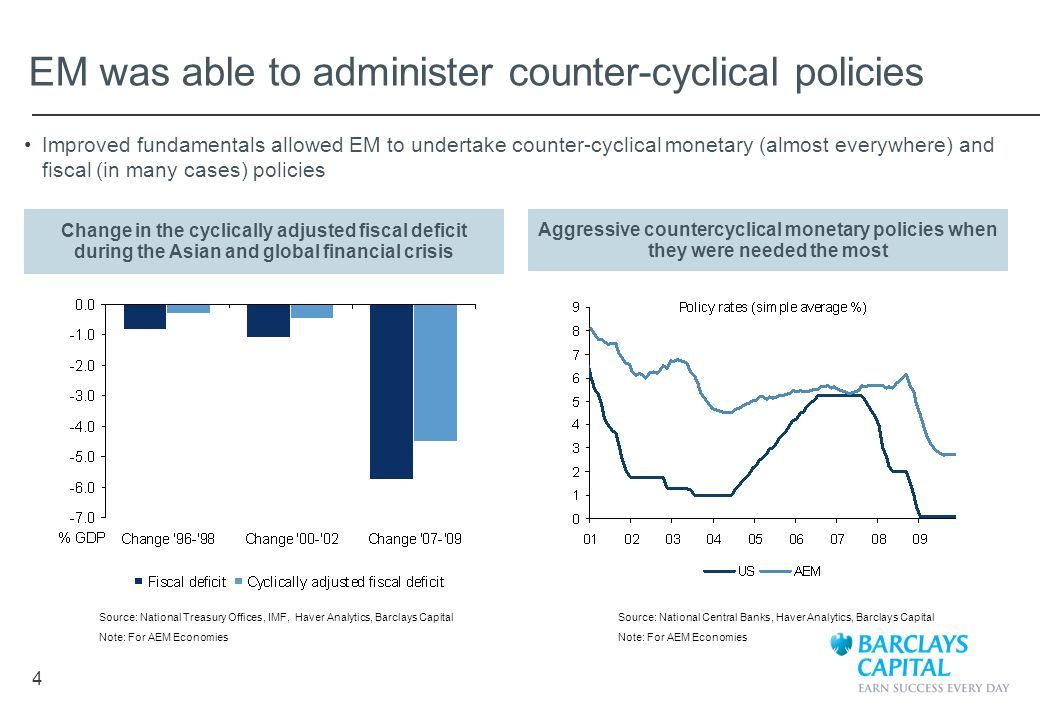 4 EM was able to administer counter-cyclical policies Source: National Central Banks, Haver Analytics, Barclays Capital Note: For AEM Economies Improv