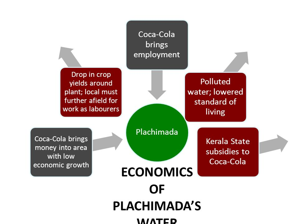 Plachimada Coca-Cola brings money into area with low economic growth Drop in crop yields around plant; local must further afield for work as labourers