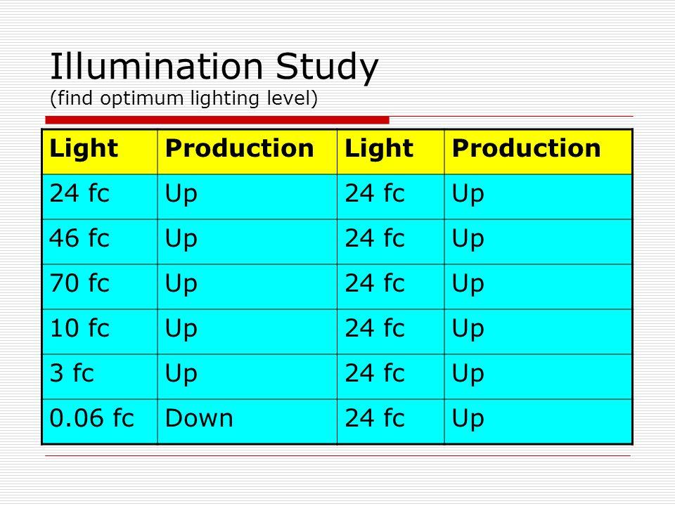 Illumination Study (find optimum lighting level) LightProductionLightProduction 24 fcUp24 fcUp 46 fcUp24 fcUp 70 fcUp24 fcUp 10 fcUp24 fcUp 3 fcUp24 f